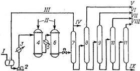 Принципиальная схема произвюдства 4-метил-1-пентена димермзацией пропилена на трегерном щелочнометаллическом катализаторе