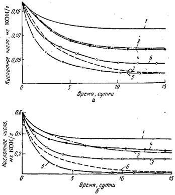 Снижение кислотного числа отработанного трансформаторного масла при очистке различными адсорбентами