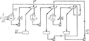Принципиальная   технологическая   схема депарафинизации дизельных топив кристаллпческим карбамидом
