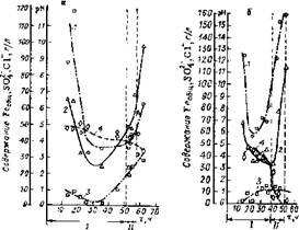 Изменение концентрации продуктов регенерации (1—3) и значения рН(4) в дренажных водах, образующихся при регенерации катализаторов установок ЛЧ-35-11/600 (а) и Л-35-11/300