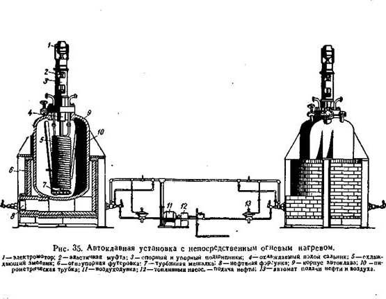 Лабораторный автоклав с огневым подогревом