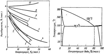 Зависимость растворимости анилина в воде от концентрации минеральных веществ при 25 °С
