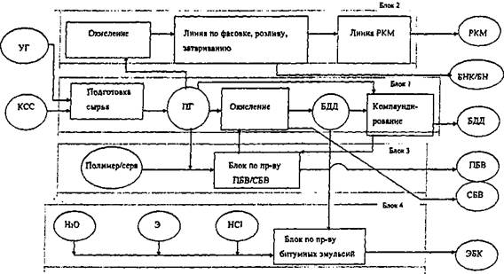 Принципиальная схема комплексного производства битумных материалов