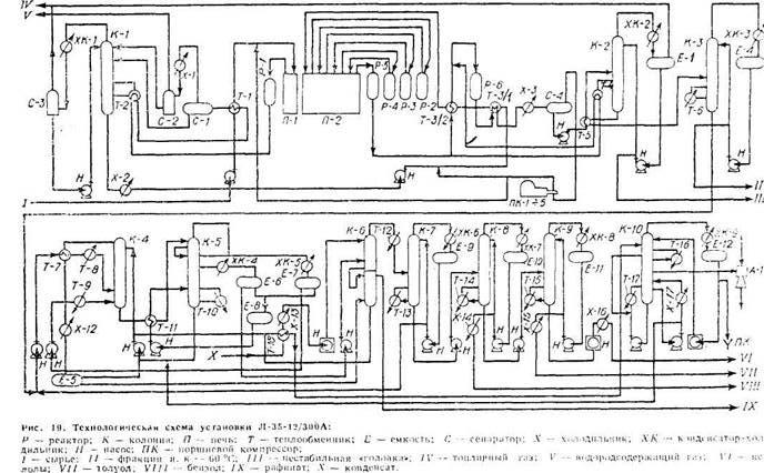 Технологическая схема установки Л-35-12/300А
