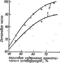 ависимость детонационной стойкости бензина риформинга от содержания ароматических углеводородов