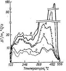 Кривые ДТА при выжиге кокса на катализаторе Pt/Al2O3