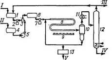 Принципиальная технологическая схема димеризации и содимеризации олефинов на диспергированном щелочнометаллическом катализаторе по методу фирмы Shell