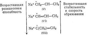 появления на поверхности катализатора трех видов карбанионов