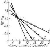 Молекулярно-массовое распределение олефинов, синтезируемых высокотемпературной  олигомеризацией   этилена,   при   различных  давлениях (180 С, хп—мольная доля в %): 1—4 МПа; 2—8 МПа; 3—12 МПа; 4—16 МПа.