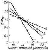 Молекулярно-массовое распределение олефинов, синтезируемых высокотемпературной олигомеризацией этилена, при различных давлениях [200° С, хп—мольная концентрация (в %)]: 1—2 МПа; 2—4 МПа; 3—8 МПа; 4—16 МПа.