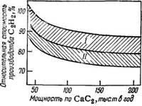 Относительная стоимость производства ацетилена в зависимости от мощности по карбиду кальция и возможности технических усовершенствований