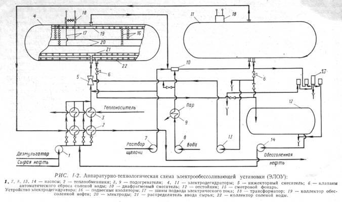 Технологическая схема авт-3