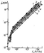 Катодные поляризационные кривые для железа в растворах, содержащих (1—5) и не содержащих (6) H2S