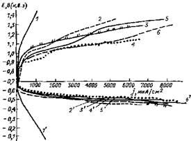 Катодные анодные поляризационные кривые в насыщенных растворах сероводорода с различным содержанием NaCl
