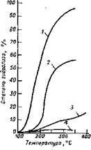 Зависимость степени гидролиза хлоридов магния и кальция от температуры