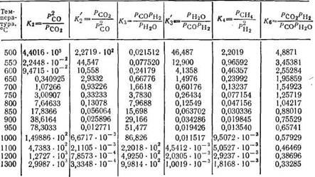 константы равновесия важнейших реакций газификации топлив