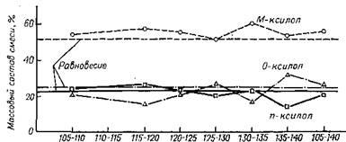 Состав смеси изомеров ксилола и сравнение его с равновесным