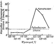 Содержание этилбензола в смеси ароматических углеводородов С8 и сравнение его с равновесным