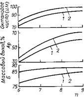 Зависимость выхода риформата Б, ароматических углеводородов Ар и октанового числа (и.м.) риформата от среднего числа (п) атомов углерода сырья