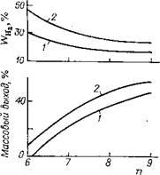 Зависимость выхода ароматических углеводородов из парафинов и относительного расхода водорода Wн2 в реакциях гидрокрекинга от среднего числа (n) атомов углерода сырья