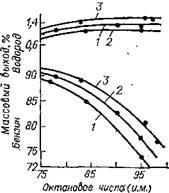 Зависимость между октановым числом бензина, его выходом и выходом водорода при риформинге фракций ромашкинской нефти; 3,5 МПа: