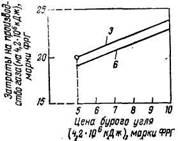 Зависимость затрат па производство синтетического метана гидрогазификацией бурого угля от цены угля при различных панах на отпускаемую электроэнергию