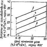 Зависимость затрат на производство синтетического метана газификацией каменного угля водяным паром от цены угля при различных ценах на отпускаемую электроэнергию