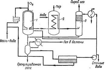 Схема газификации угля