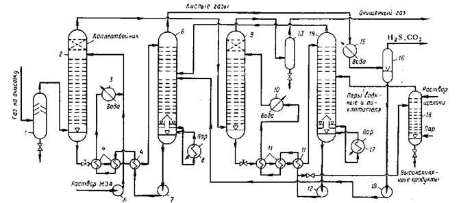 Выходящий с верха сепаратора 1 газ направляется в низ абсорбционной...  1, 13 - газосепараторы; 2, 9...