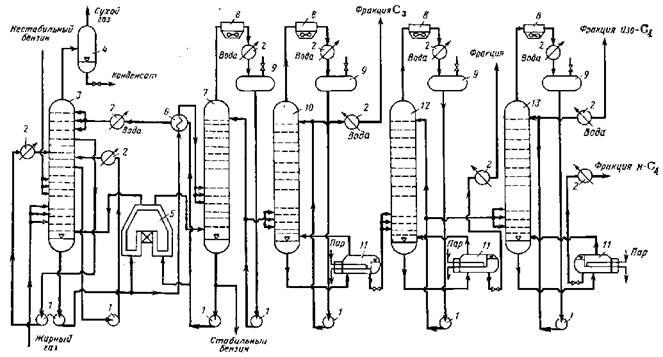 Принципиальная схема абсорбционно-газофракционирующей установки (АГФУ) .