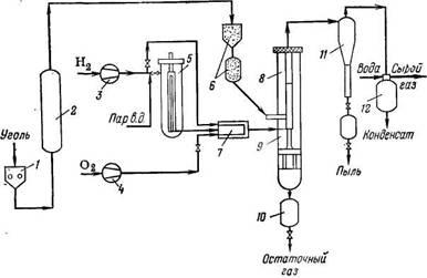 Схема  полупромышленной  опытной установки дли гидрогазификации бурого и каменного угля