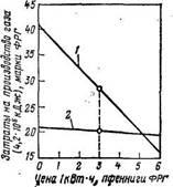 Зависимость затрат на производство синтетического метана от цены отпускаемой электроэнергии