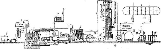 Схема установки для получения жидкого и газообразного кислорода из атмосферного воздуха