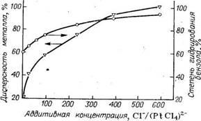 Зависимость  дисперсности   платины   и   гидрирующей   активности   катализатора Pt/Al2O3 от концентрации соляной кислоты в растворе H2PtCl6
