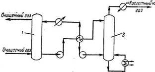 Схема алкацидного процесса