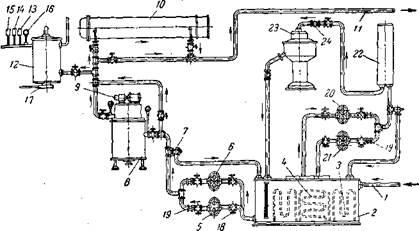 Автоматическая циркуляционная система смазки
