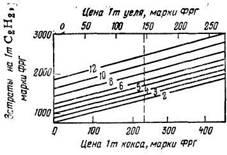 Зависимость    затрат   на производство ацетилена от цены кокса при различных ценах на электроэнергию