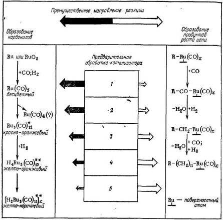 Влияние предварительной обработки катализатора на основе RuO2 на протекание синтеза полиметиленов