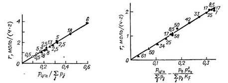 скорость превращения циклогексана на алюмоплатиновых катализаторах