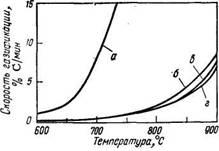 Температурная зависимость скорости газификации различных углей водяным паром