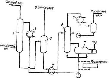 Схема процесса Sulfinol