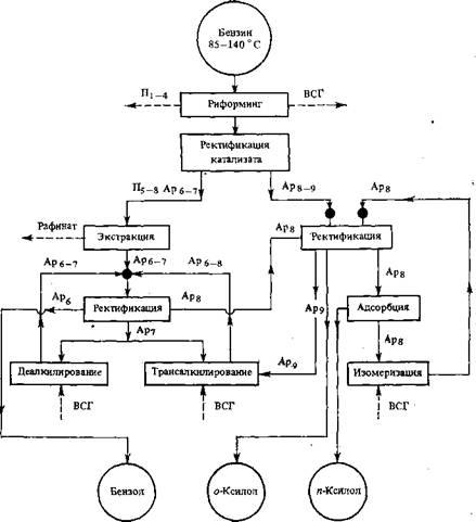 Комплекс производства ароматических углеводородов