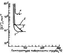 Область коррозионного растрескивания для различных марок сталей и зависимость от расположения холодильных труб