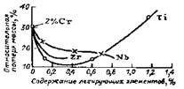 Влияние легирования титаном, ниобием, цирконием на коррозионную стойкость стали, содержащей 2 % Cr в морской воде