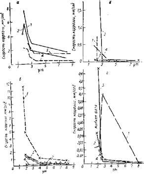 Зависимость скорости коррозии сталей при 100 С от pH при подкислении муравьиной кислотой растворов диэтиленгликоля