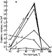 Зависимость скорости коррозии углеродистой стали от температуры при различных концентрациях этиленгликоля