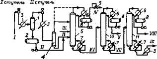 Технологическая схема разделения газов ректификацией (ГФУ)
