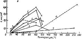 Зависимость скорости коррозии углеродистой стали от температуры при различных концентрациях растворов диэтиленгликоля