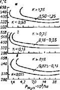 Коррозионная стойкость сталей К, мм/год в сероводороде в присутствии водорода
