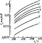 Влияние температуры и степени легирования хромом на коррозию сталей в углеводородных средах первичной переработки нефти с содержанием около 1 % H2S